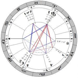 De horoscoop van Abba
