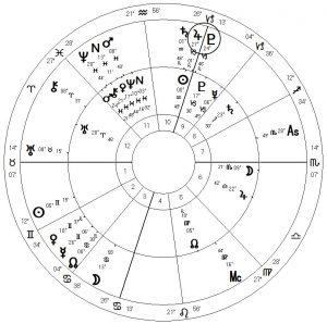 Amerika horoscoop