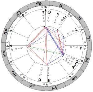 Wat is een horoscoop?