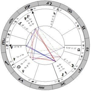De horoscoop van Marco Borsato