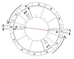 Progressies in de horoscoop van Marco Borsato