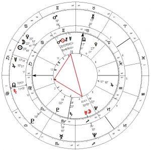 Synastrie horoscoop Danny en Rein