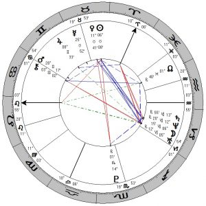 Horoscoop Mick