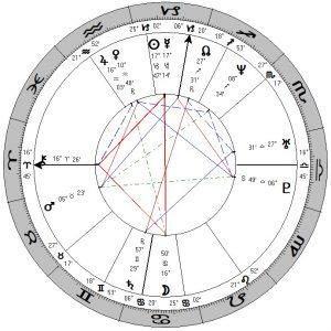 Horoscoop Pieter Omtzigt